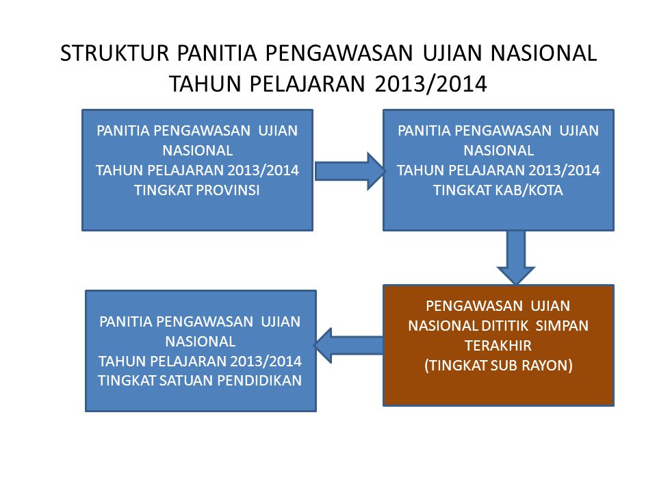 STRUKTUR PANITIA PENGAWASAN UJIAN NASIONAL TAHUN PELAJARAN 2013/2014
