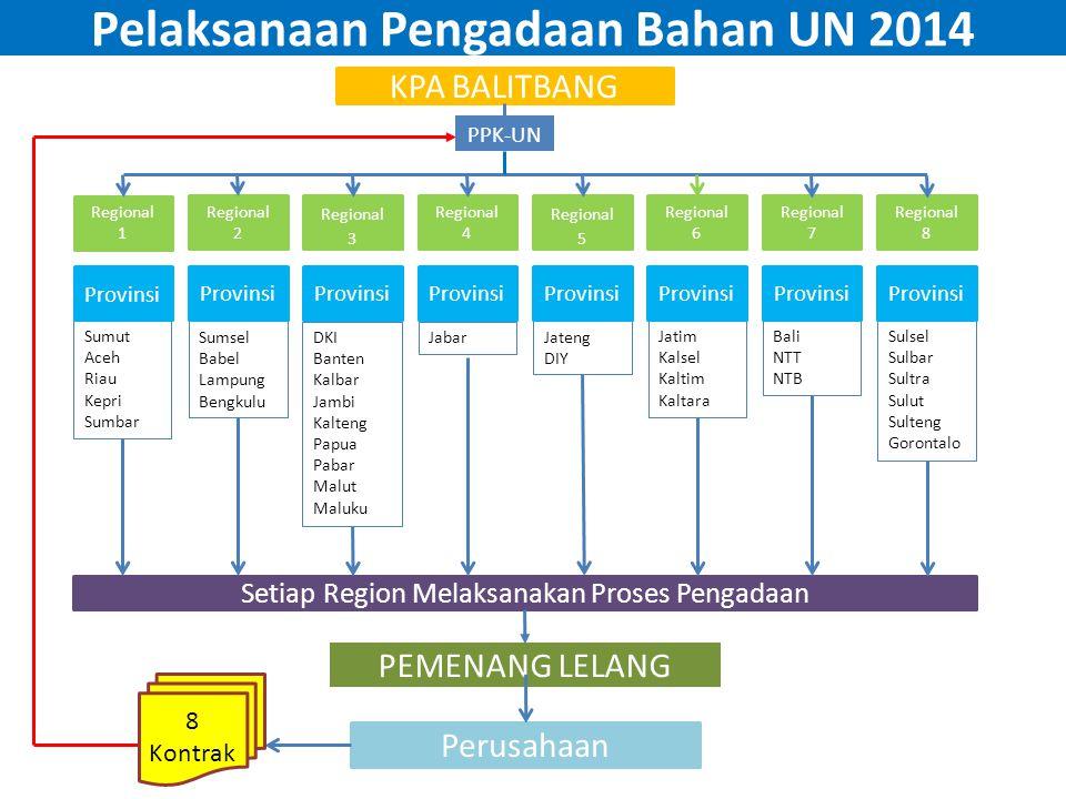Pelaksanaan Pengadaan Bahan UN 2014