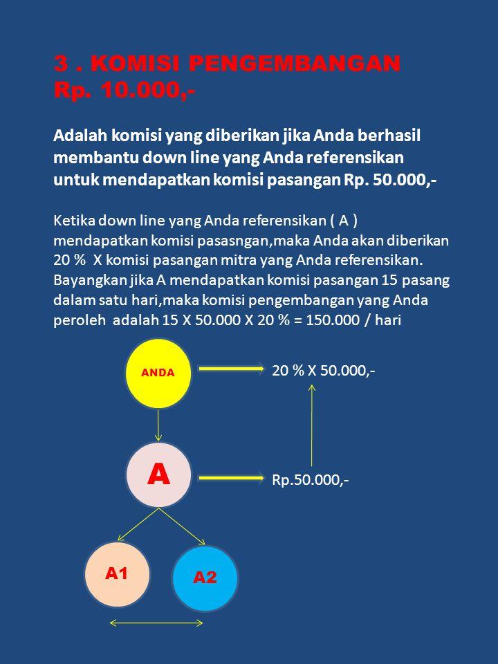 A 3 . KOMISI PENGEMBANGAN Rp. 10.000,-