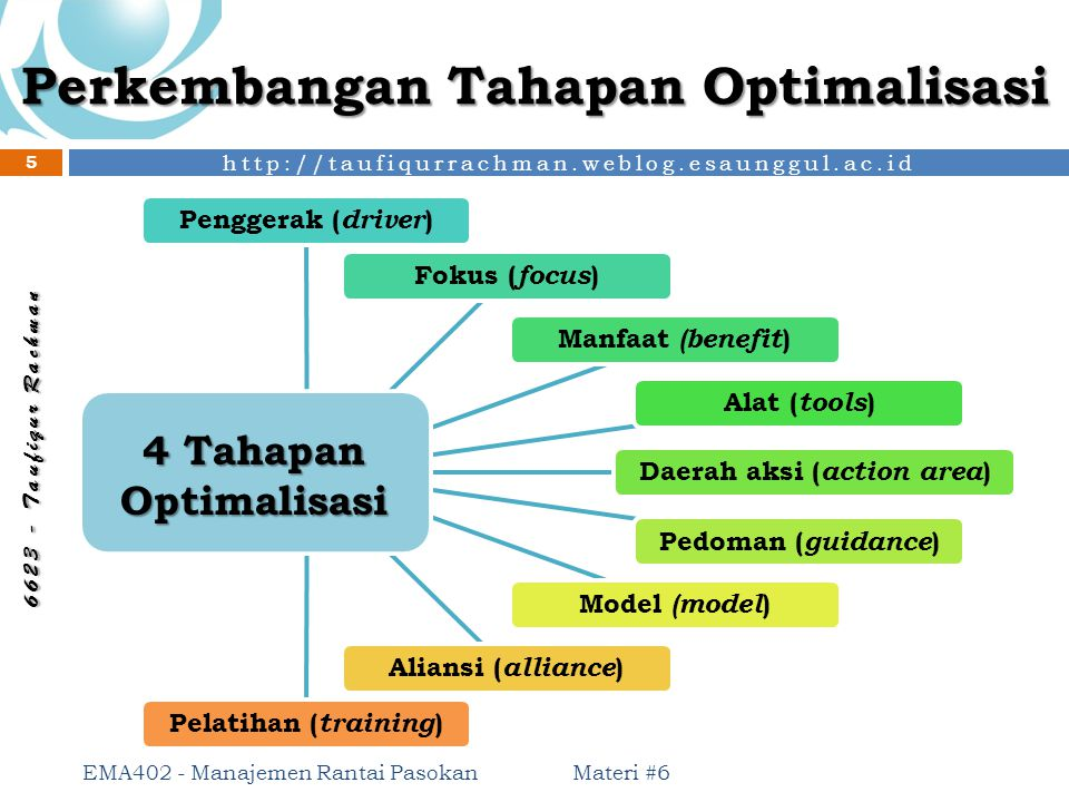 Perkembangan Tahapan Optimalisasi