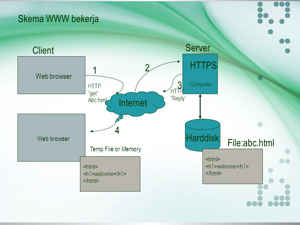 Skema WWW bekerja Server Client HTTPS 2 Web browser 1 3 Internet 4