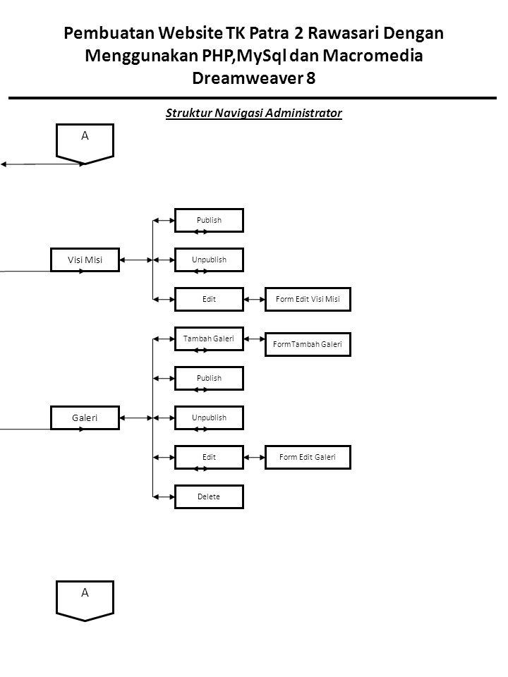 Struktur Navigasi Administrator