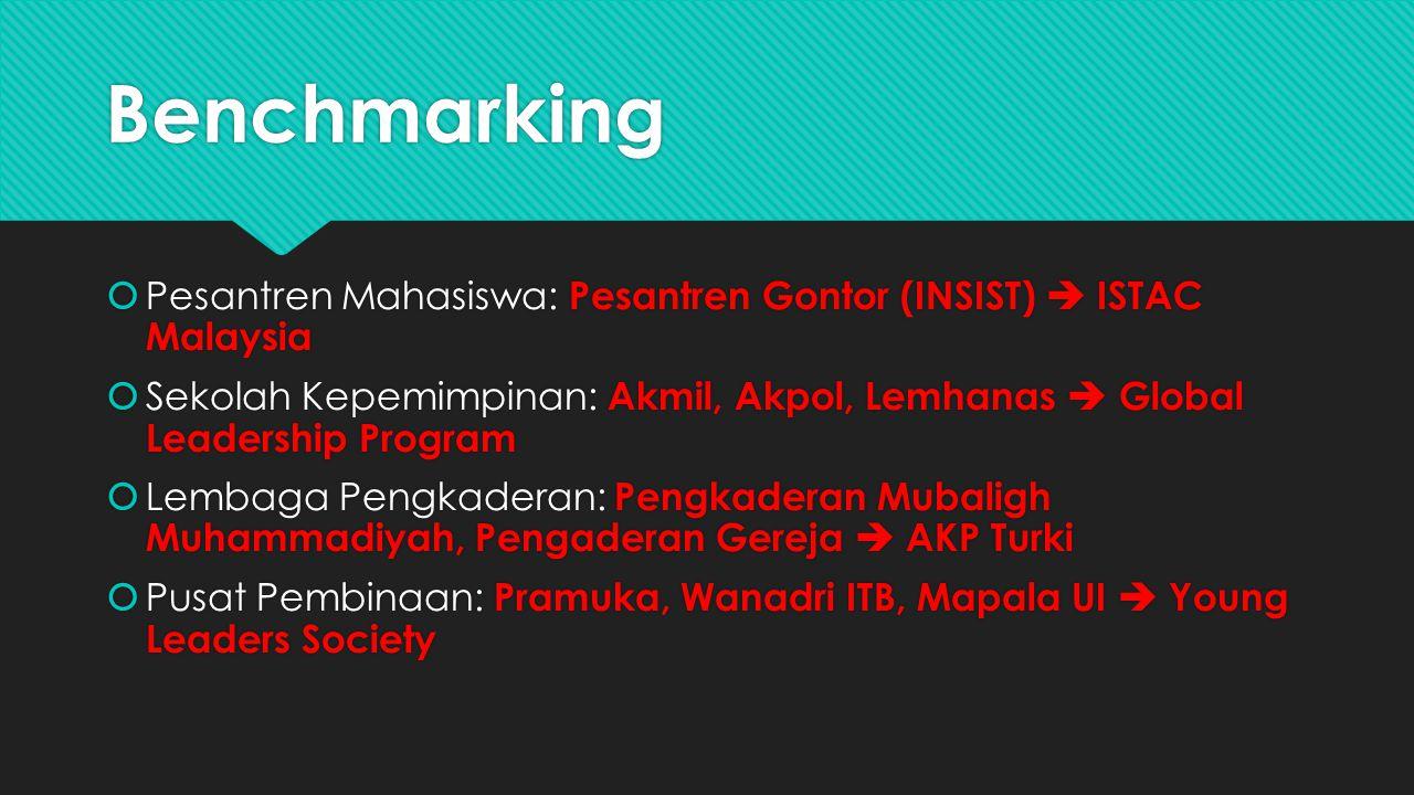 Benchmarking Pesantren Mahasiswa: Pesantren Gontor (INSIST)  ISTAC Malaysia.