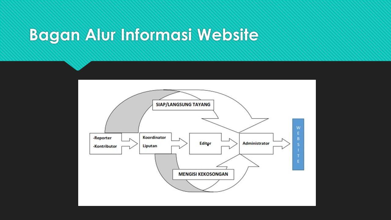 Bagan Alur Informasi Website