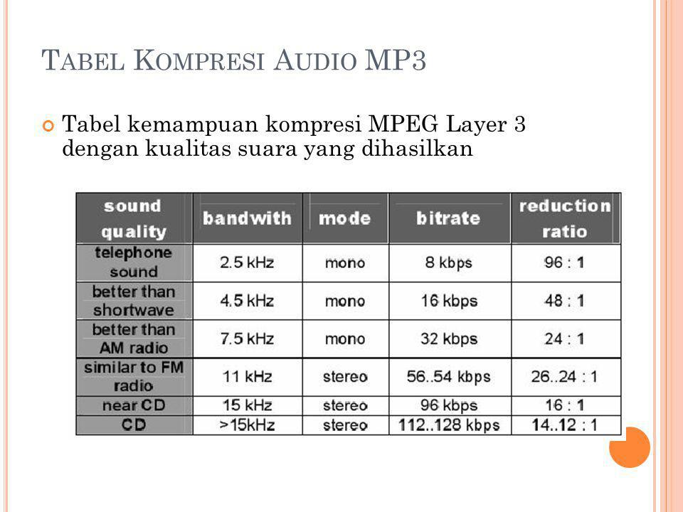 Tabel Kompresi Audio MP3