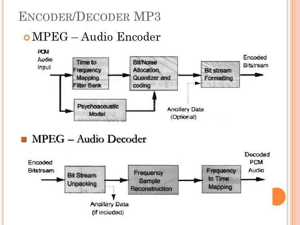 Encoder/Decoder MP3 MPEG – Audio Encoder MPEG – Audio Decoder