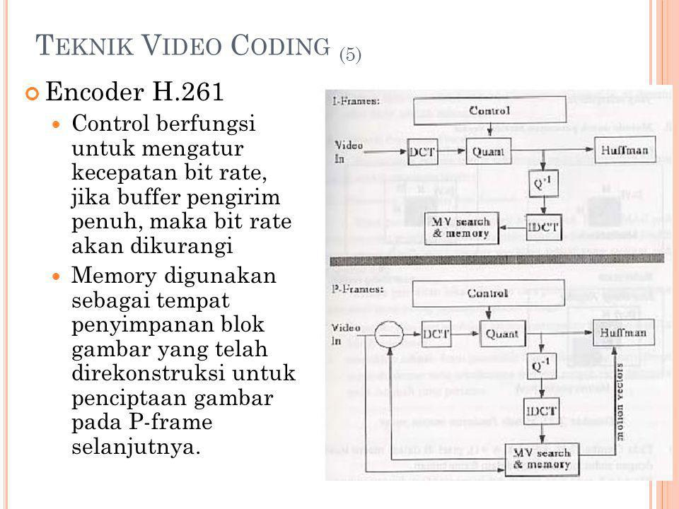 Teknik Video Coding (5) Encoder H.261