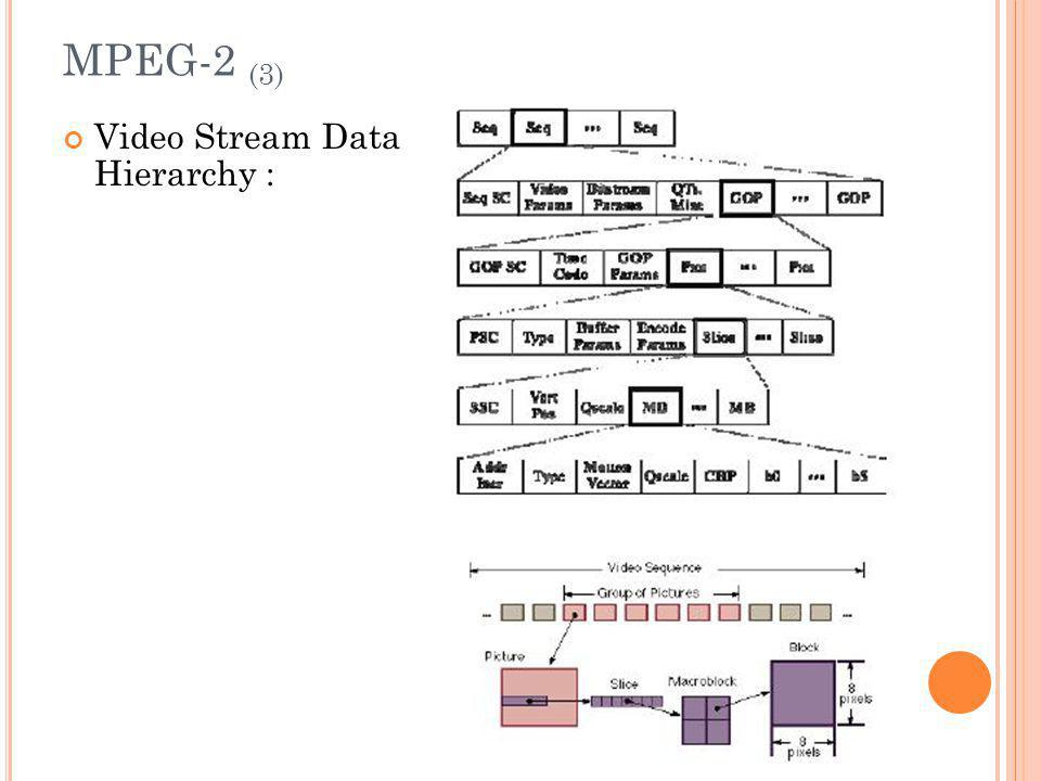 MPEG-2 (3) Video Stream Data Hierarchy :