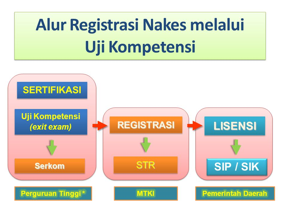 Alur Registrasi Nakes melalui