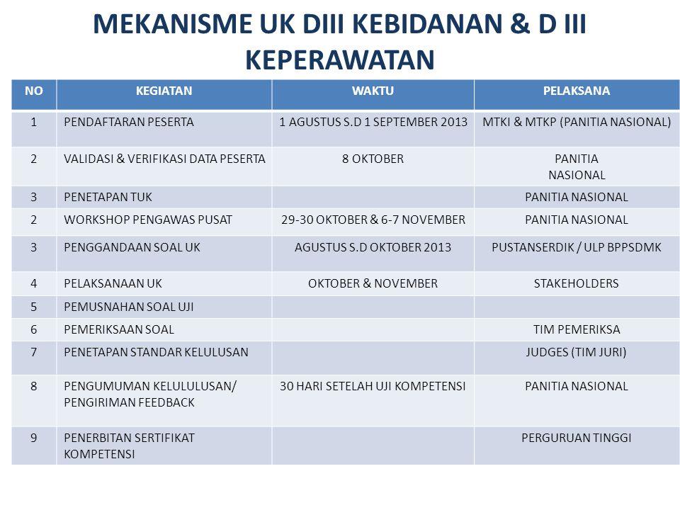 MEKANISME UK DIII KEBIDANAN & D III KEPERAWATAN