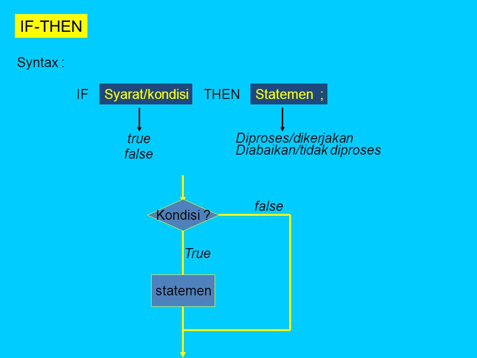 IF-THEN Syntax : IF Syarat/kondisi THEN Statemen ; true