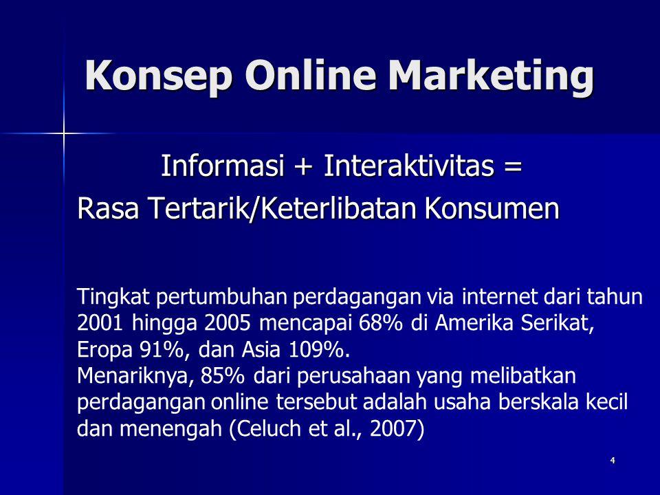 Konsep Online Marketing