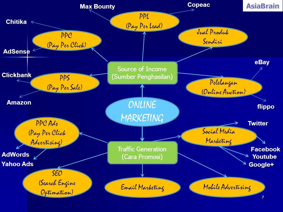 ONLINE MARKETING PPL (Pay Per Lead) Jual Produk Sendiri PPC