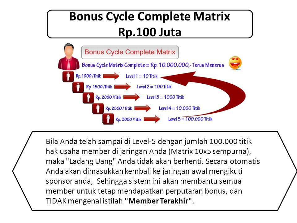 Bonus Cycle Complete Matrix