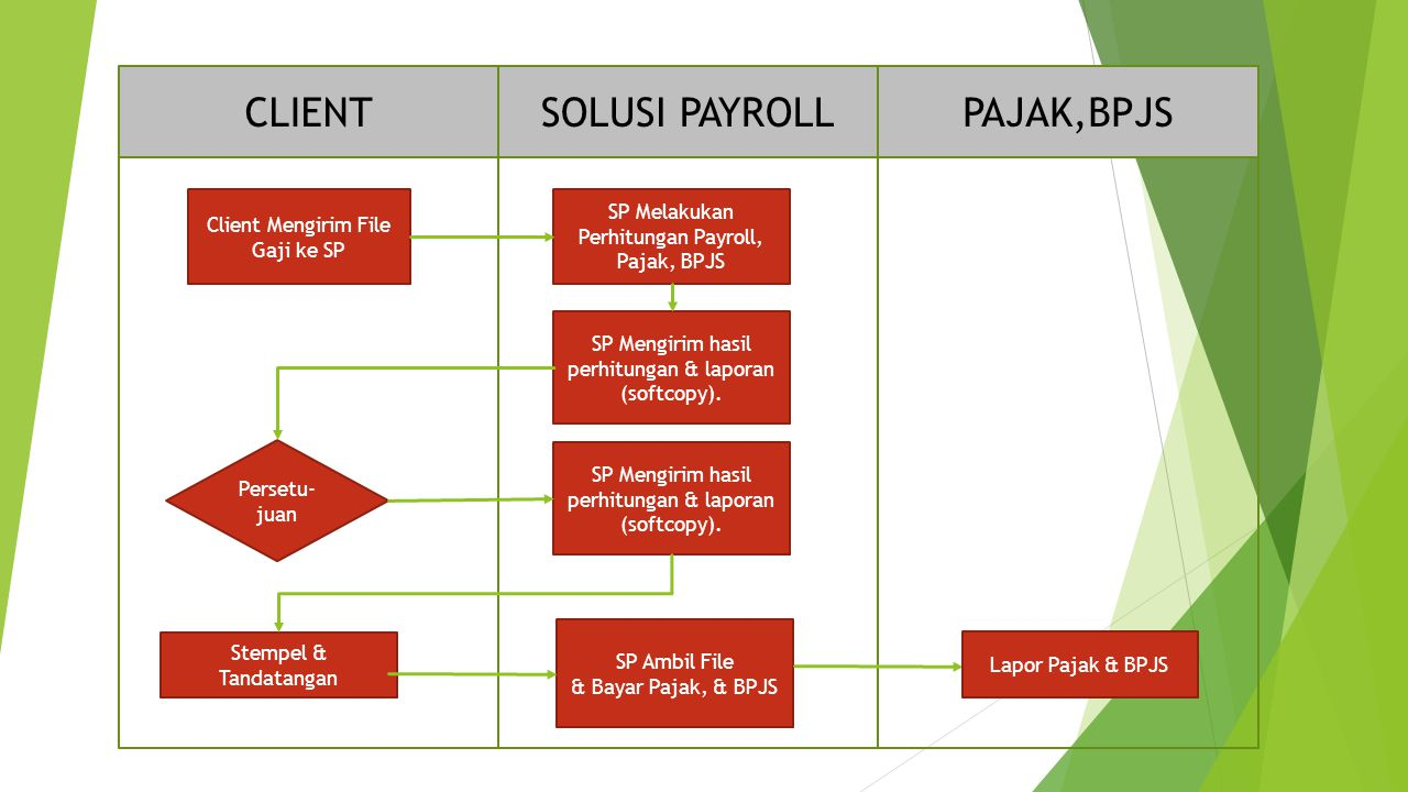 CLIENT SOLUSI PAYROLL PAJAK,BPJS