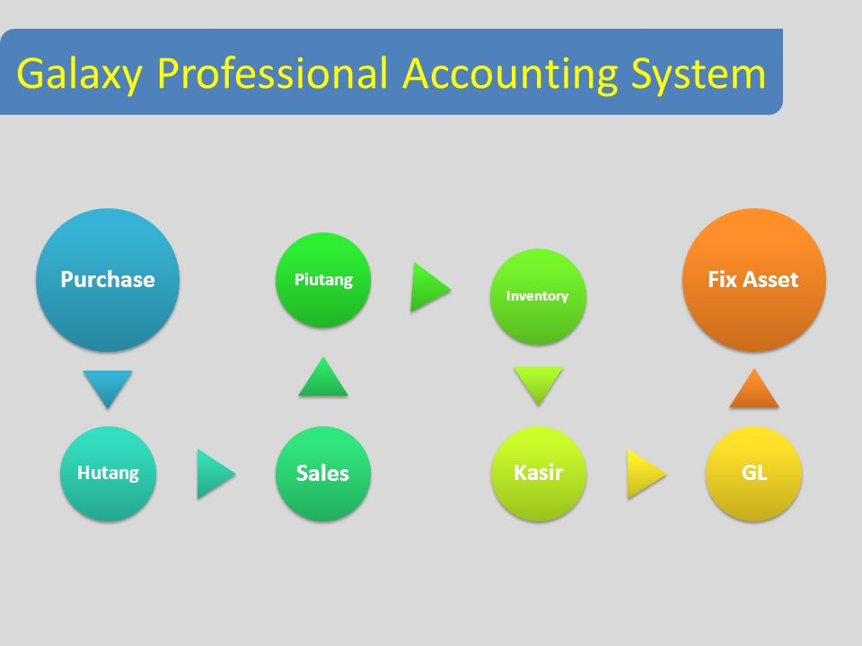 Galaxy Professional Accounting System