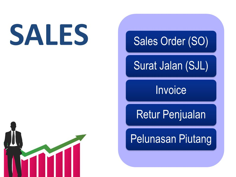 SALES Sales Order (SO) Surat Jalan (SJL) Invoice Retur Penjualan