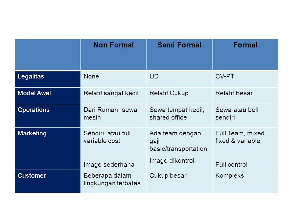 Non Formal Semi Formal Formal