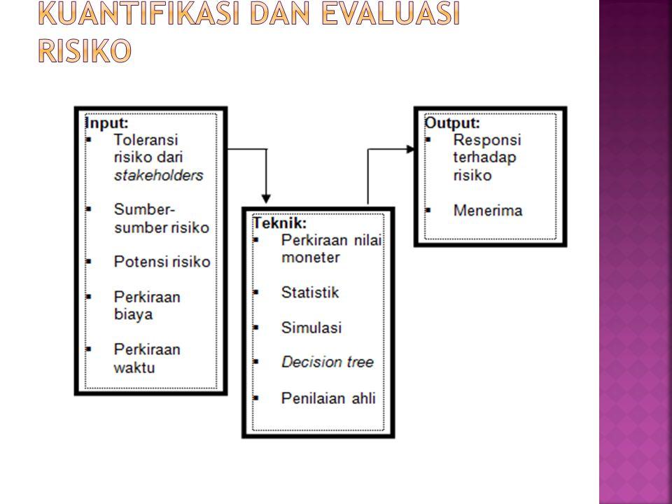 Kuantifikasi dan Evaluasi risiko