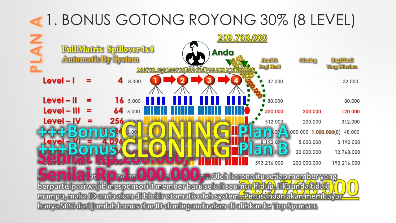 1. BONUS GOTONG ROYONG 30% (8 LEVEL)