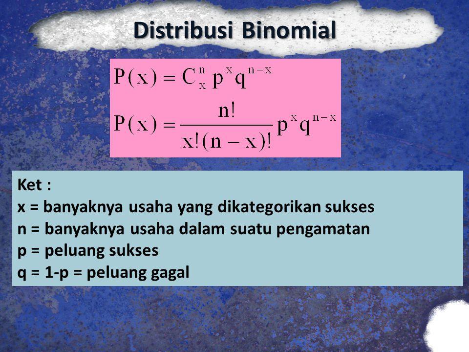 Distribusi Binomial Ket :