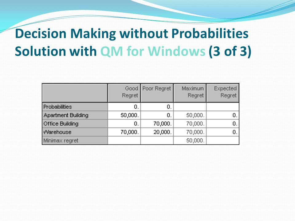Decision Making without Probabilities Solution with QM for Windows (3 of 3)