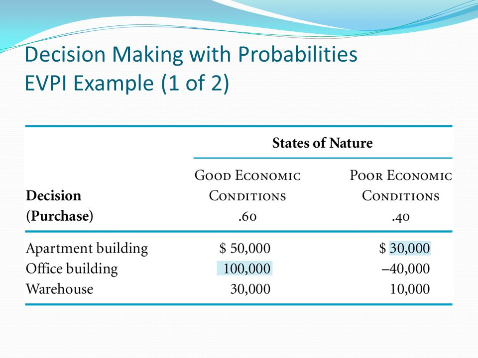 Decision Making with Probabilities EVPI Example (1 of 2)