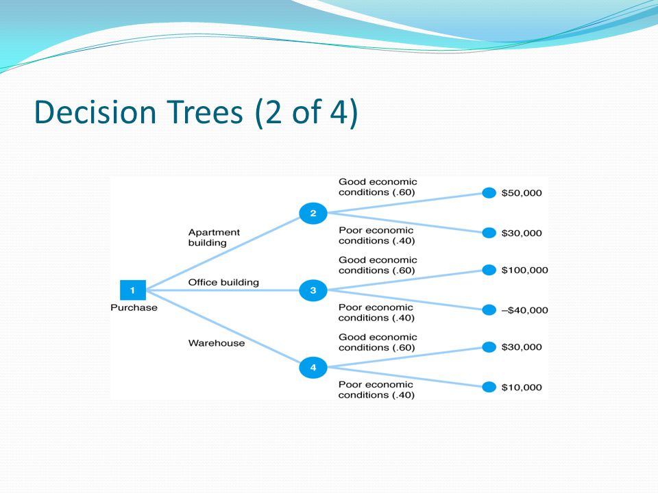 Decision Trees (2 of 4)