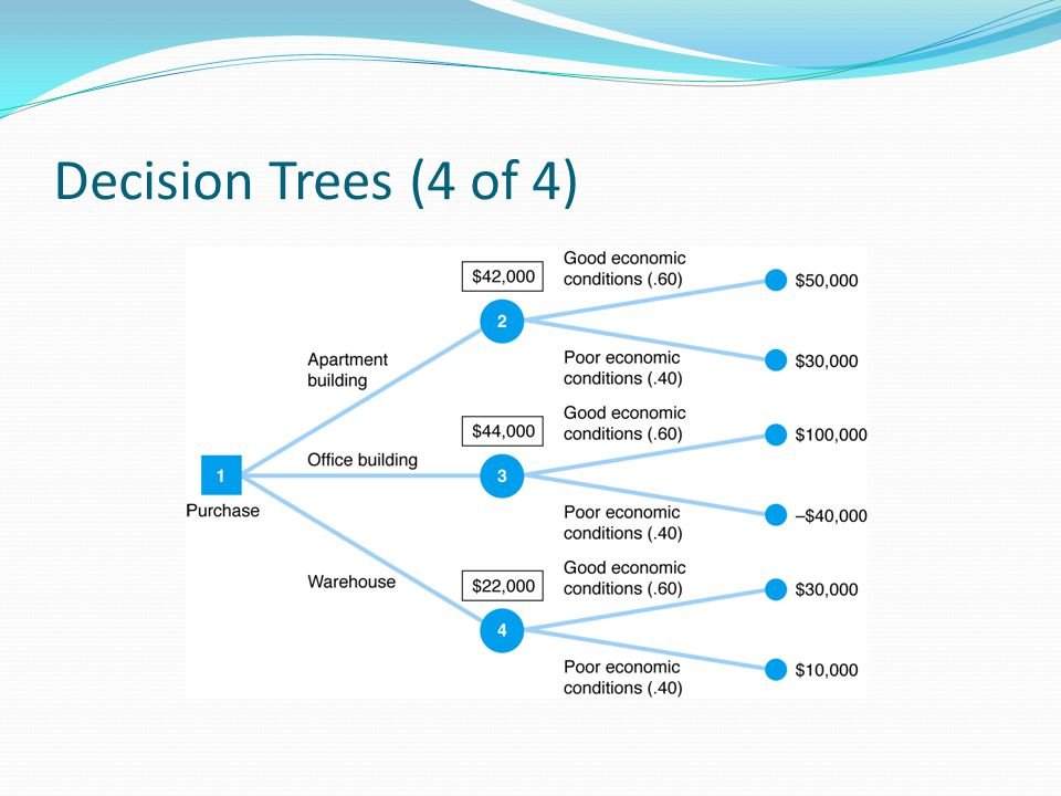 Decision Trees (4 of 4)