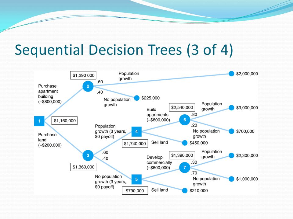Sequential Decision Trees (3 of 4)