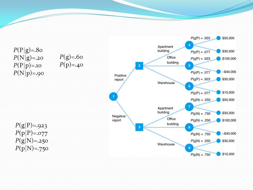 P(P|g)=.80 P(N|g)=.20. P(P|p)=.10. P(N|p)=.90. P(g)=.60. P(p)=.40. P(g|P)=.923. P(p|P)=.077. P(g|N)=.250.