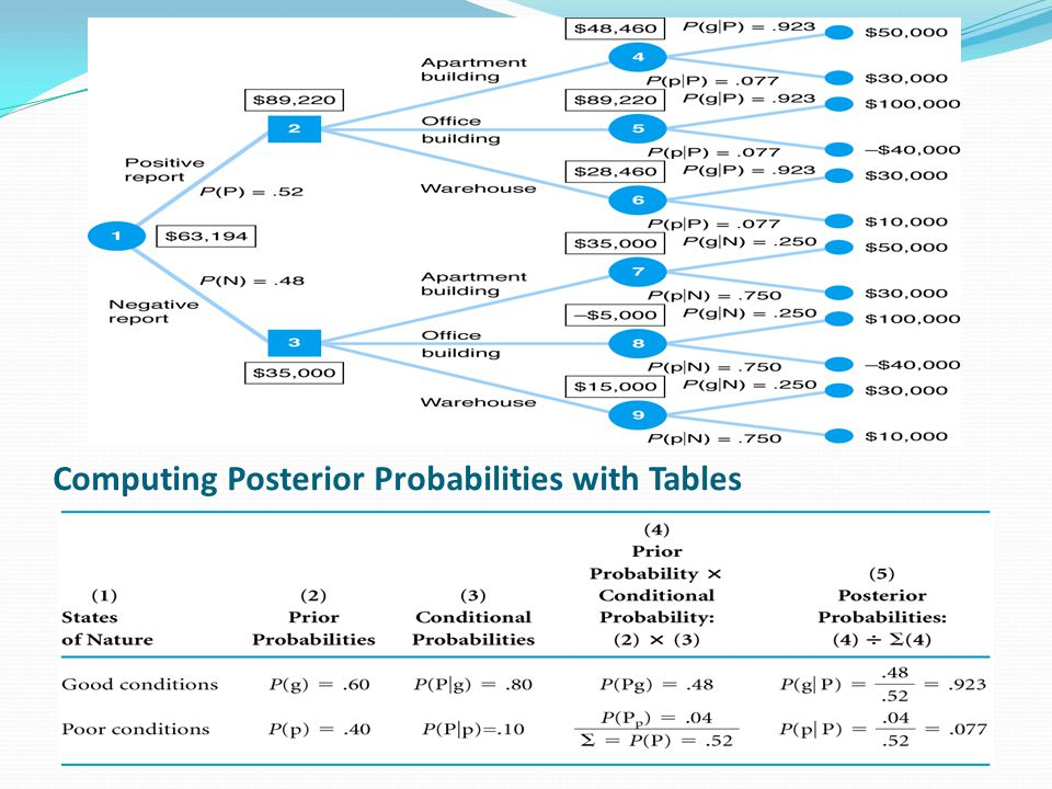 Computing Posterior Probabilities with Tables