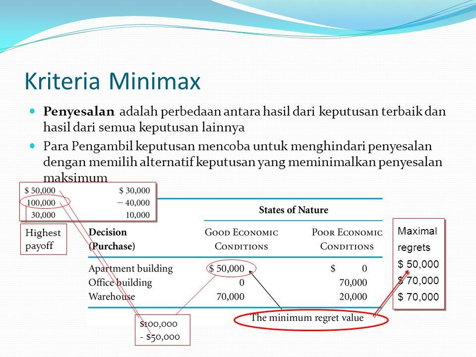 Kriteria Minimax Penyesalan adalah perbedaan antara hasil dari keputusan terbaik dan hasil dari semua keputusan lainnya.