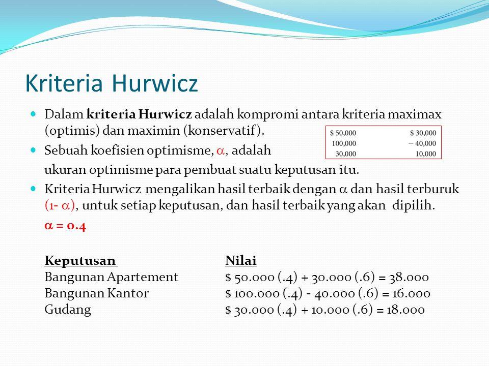 Kriteria Hurwicz Dalam kriteria Hurwicz adalah kompromi antara kriteria maximax (optimis) dan maximin (konservatif).