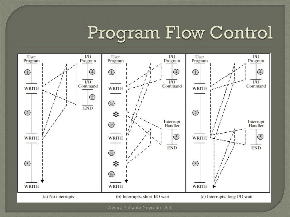 Program Flow Control Agung Yulianto Nugroho., S.T