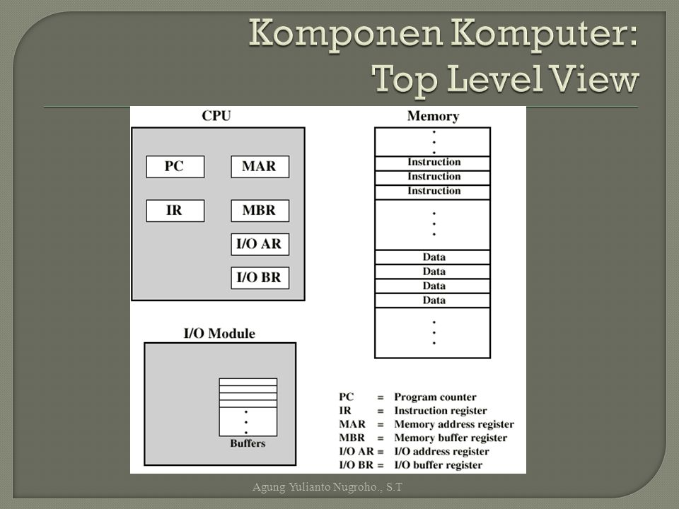 Komponen Komputer: Top Level View