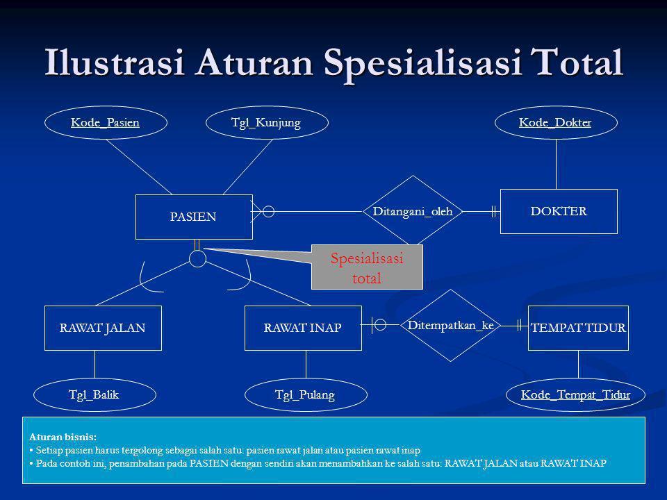 Ilustrasi Aturan Spesialisasi Total
