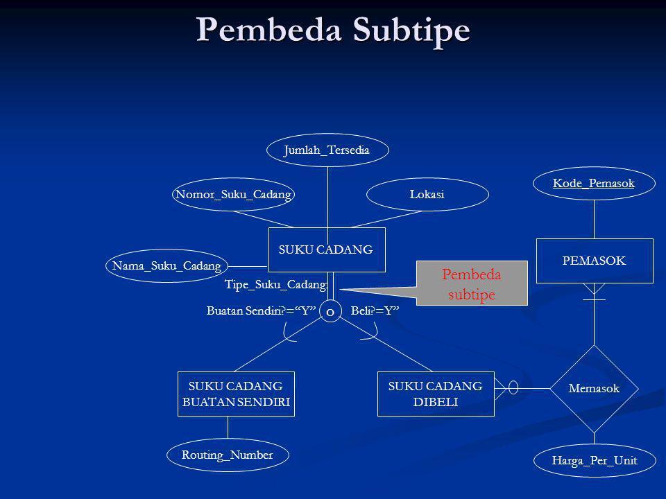 Pembeda Subtipe Pembeda subtipe o Jumlah_Tersedia Kode_Pemasok