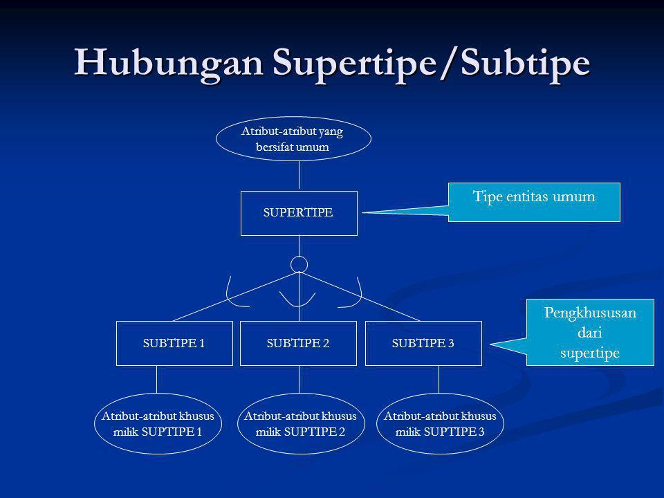 Hubungan Supertipe/Subtipe