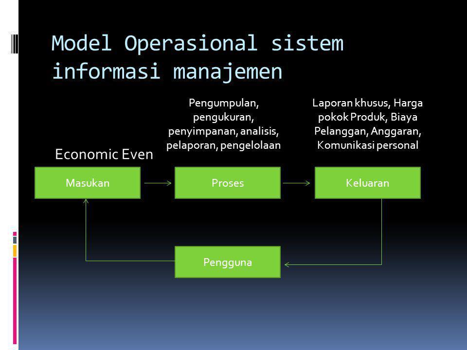 Model Operasional sistem informasi manajemen