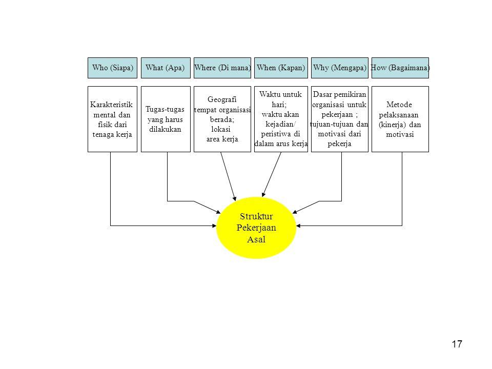 Struktur Pekerjaan Asal Who (Siapa) What (Apa) Where (Di mana)