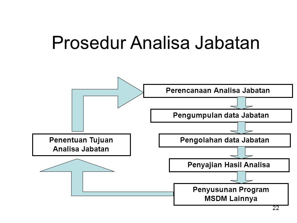 Prosedur Analisa Jabatan