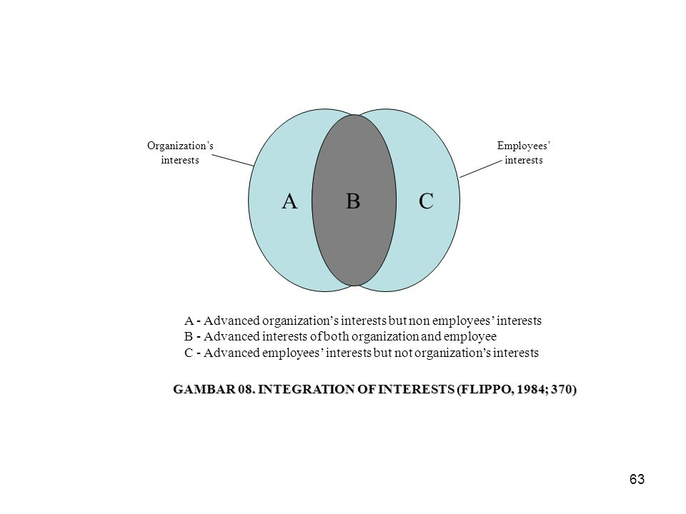 B Organization's. interests. Employees' interests. A. C. A - Advanced organization's interests but non employees' interests.