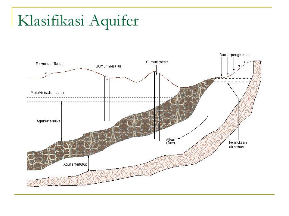 Klasifikasi Aquifer
