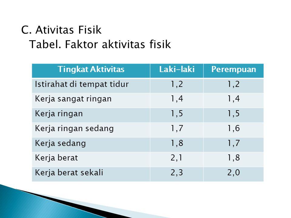 C. Ativitas Fisik Tabel. Faktor aktivitas fisik