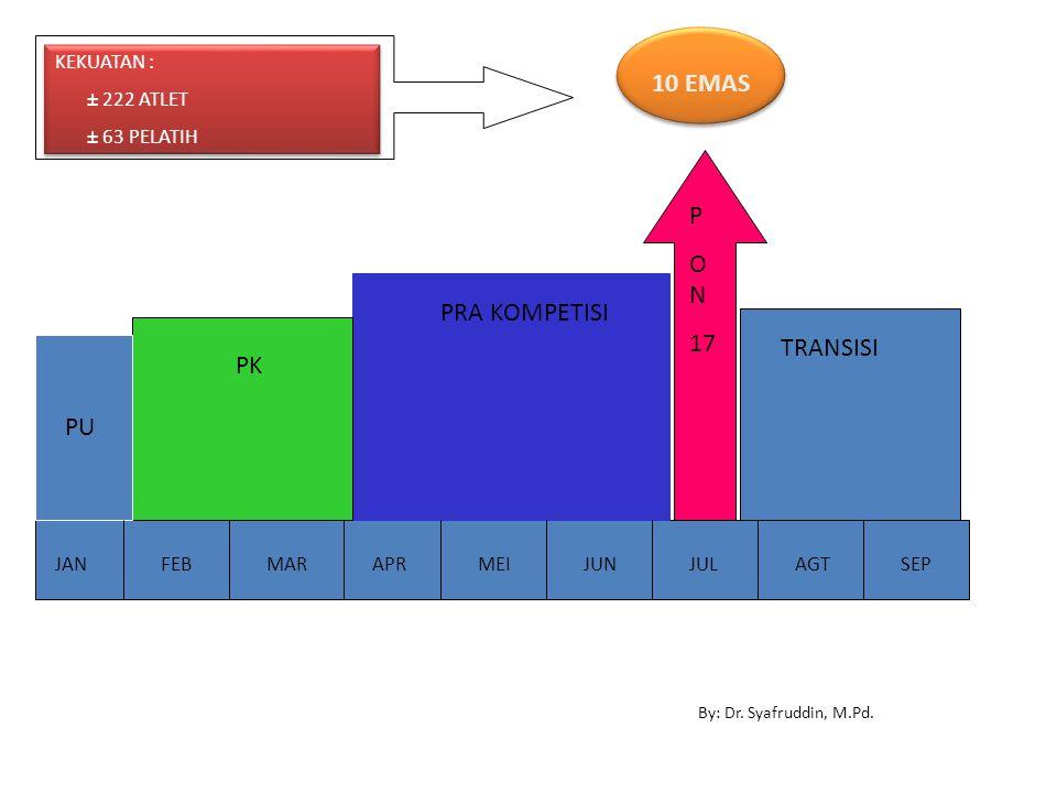 10 EMAS P ON 17 PRA KOMPETISI TRANSISI PK PU KEKUATAN : ± 222 ATLET
