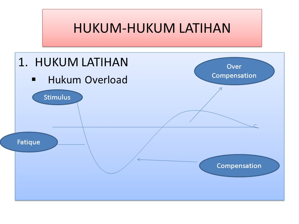 HUKUM-HUKUM LATIHAN HUKUM LATIHAN Hukum Overload Over Compensation