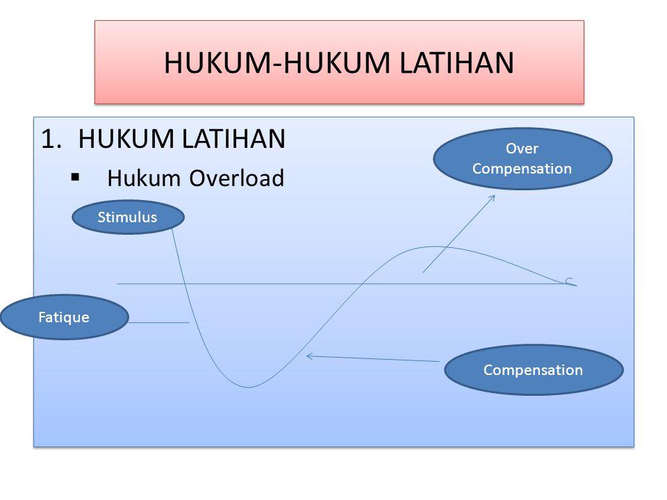 HUKUM-HUKUM LATIHAN HUKUM LATIHAN Hukum Overload Over Compensation