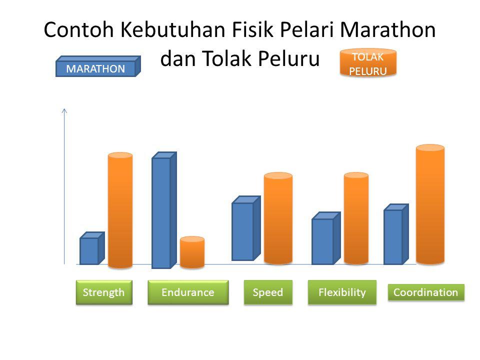Contoh Kebutuhan Fisik Pelari Marathon dan Tolak Peluru