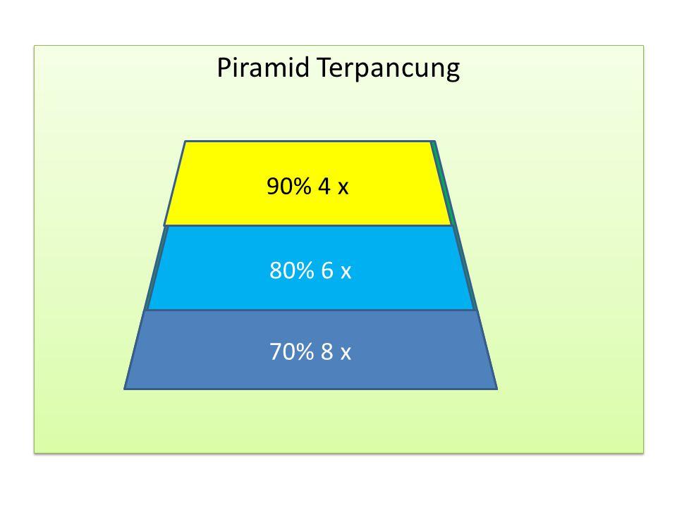 Piramid Terpancung 90 % (4x) 80% (6x) 70% (8x) 90% 4 x 80% 6 x 70% 8 x